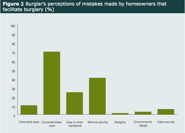 Common Household Security Mistakes